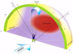 Is kitesurfing hard or easy? 7 Tips Windwindow